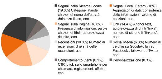 I fattori che influenzano la ricerca locale