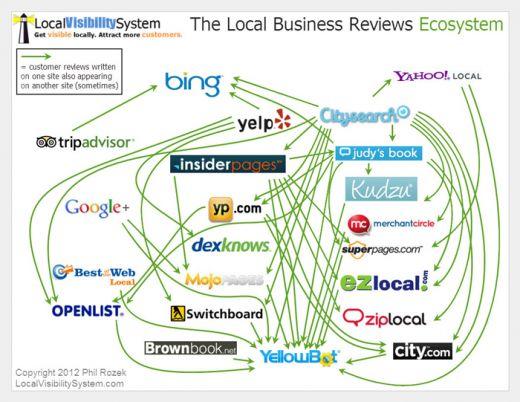 Ecosistema delle recensioni di attività locali